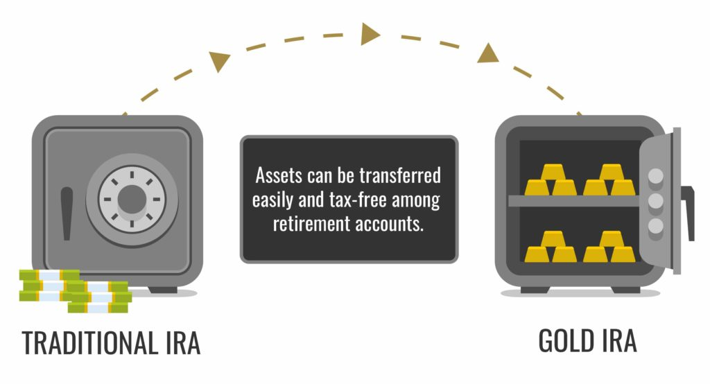 Vector illustration demonstrating the transfer of funds from a traditional ira to a gold ira